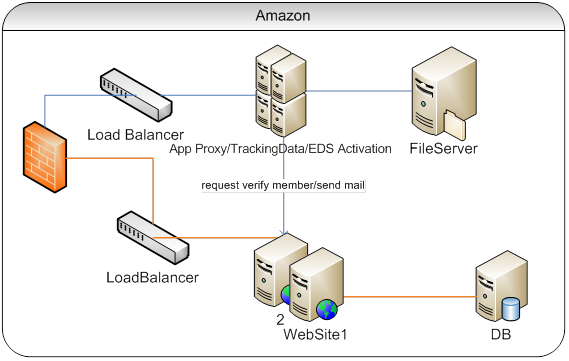 Aws case study egis technology for E commerce system architecture diagram