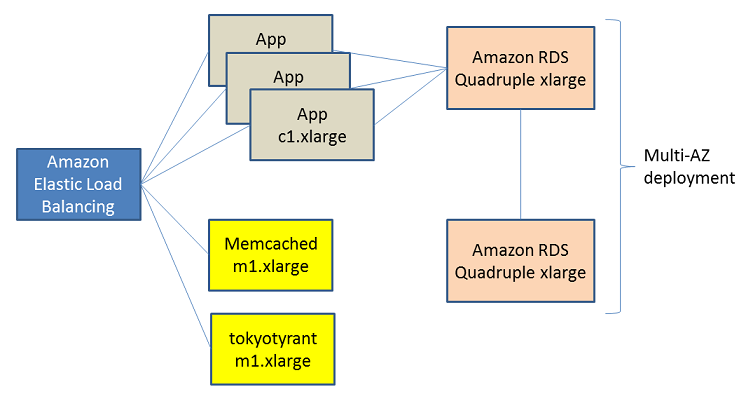 Gumi Architecture Diagram