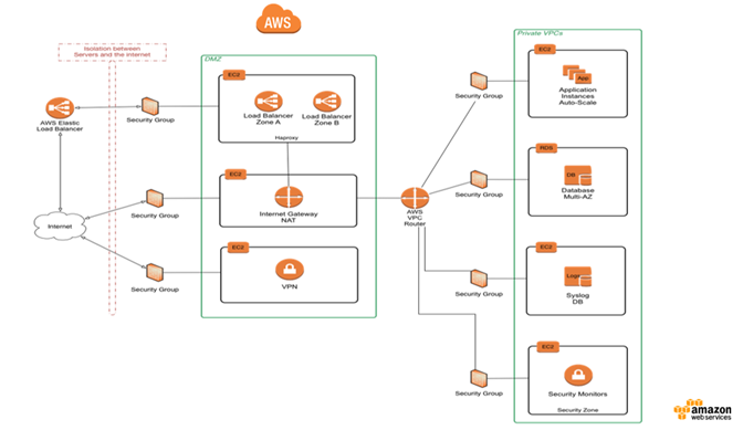 aws cloudfront case studies Amplframe uses a range of aws products and services, including amazon rekognition for image recognition and analysis, and amazon cloudfront for delivery of content.