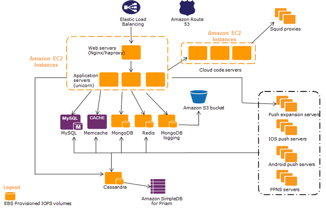 parse case study  amazon web services aws, wiring diagram