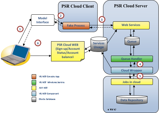 PSR Architecture Diagram