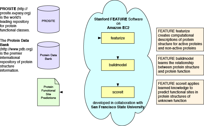 San Francisco State University AWS Architecture Diagram