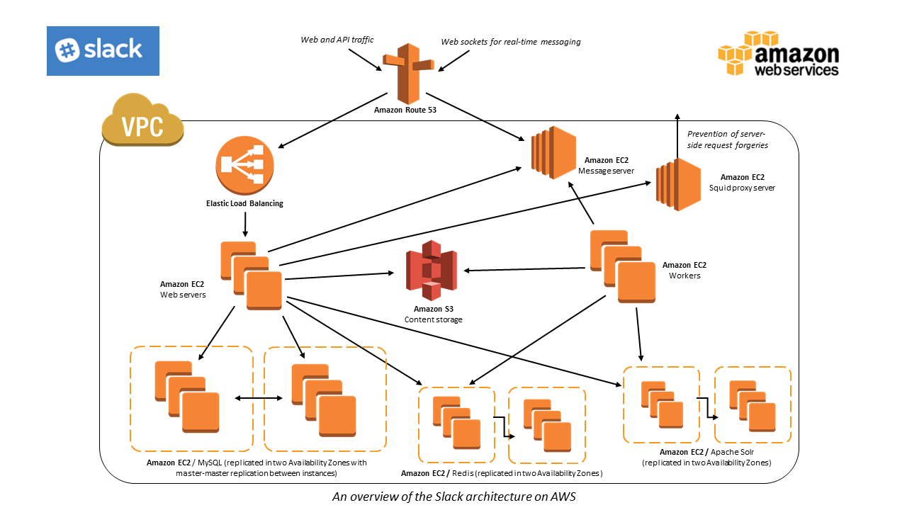 Slack Case Study Amazon Web Services Aws