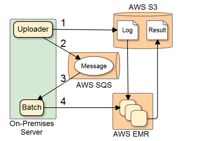so-net-arch-diagram
