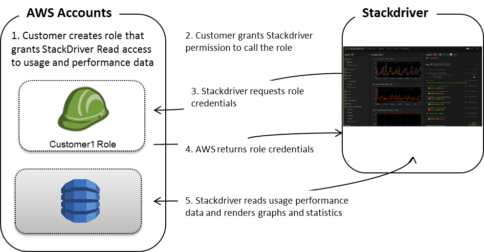 stackdriver-arch-diagram
