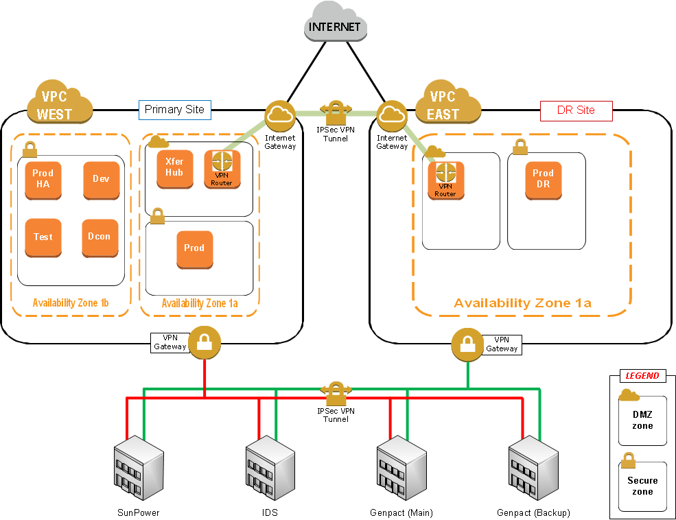 Cloud computing case studies amazon ec2