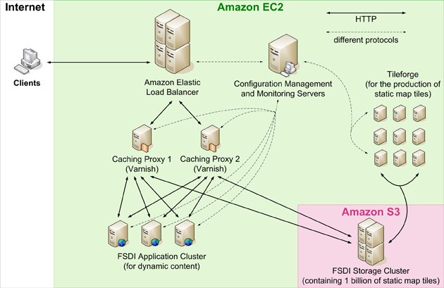 Swisstopo Architecture Diagram (Amazon EC2)