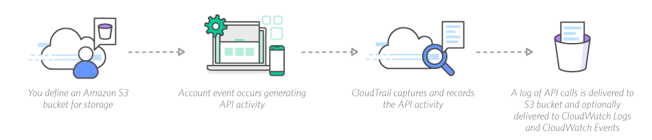 How AWS CloudTrail Works