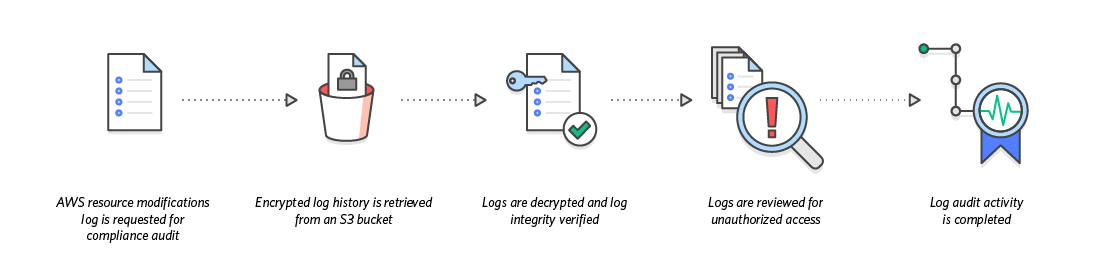 diagram_cloudtrail_compliance Aid