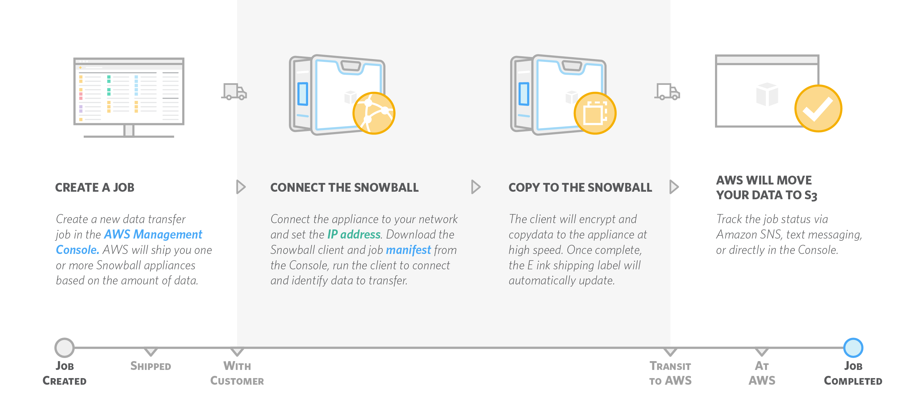 AWS Import/Export Snowball How It Works