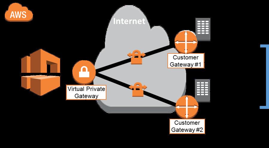 Connect Alibaba Cloud to AWS via VPN Gateway - Alibaba Cloud