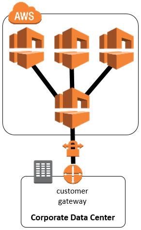 Redundant VPN Connectivity Between AWS VPCs in different regions