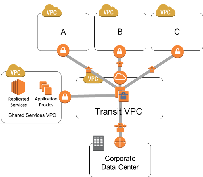 Multiple vpc vpn connection sharing aws answers for Data center setup