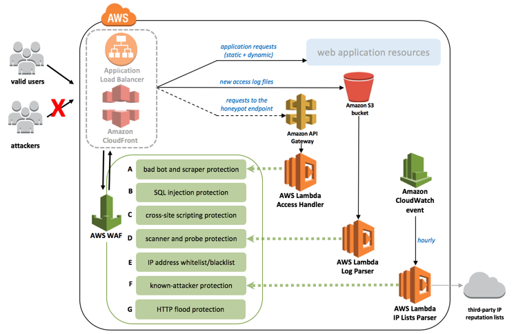 Aws waf security automations aws answers for E commerce system architecture diagram
