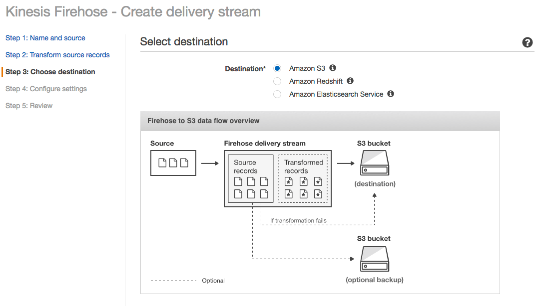 Nouvelle console de management pour Amazon Kinesis Firehose