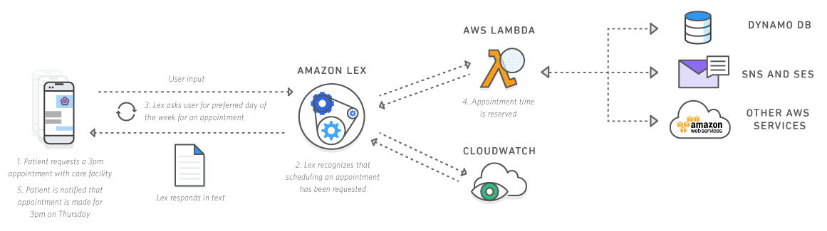 amazon-lex-better-way-build-conversational-chatbots