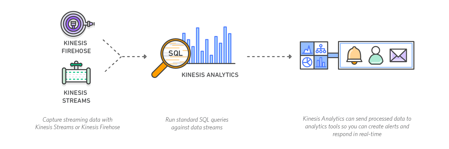 diagram-kinesis-analytics-how-it-works-may19