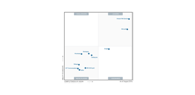 Gartner_Magic-Quadrant-2016_Thumbnail