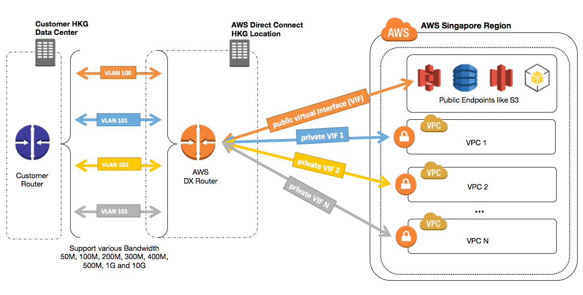 New AWS Direct Connect Location in Hong Kong