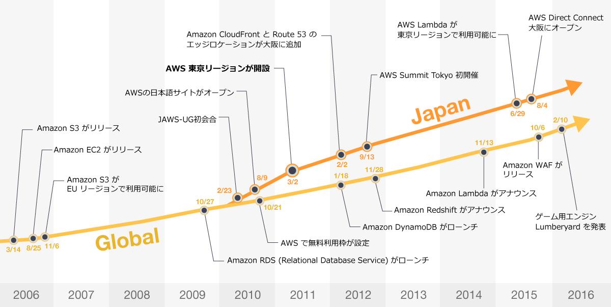 AWS10年間の歩み