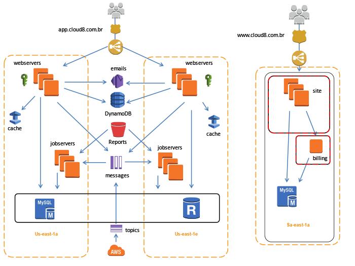 Estudo de caso da AWS: Cloud8