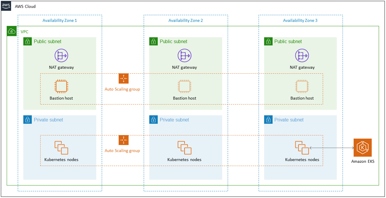 Quick Start architecture for Modular and Scalable Amazon EKS Architecture