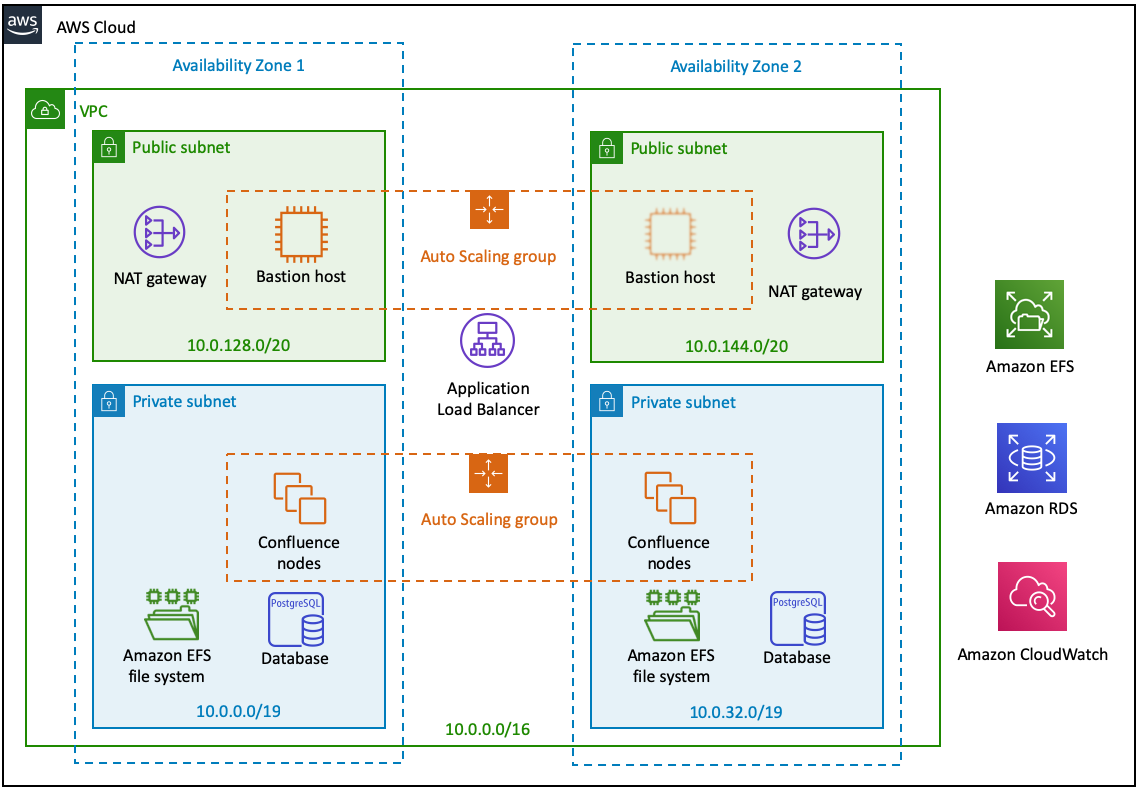 confluence data center on aws - quick start