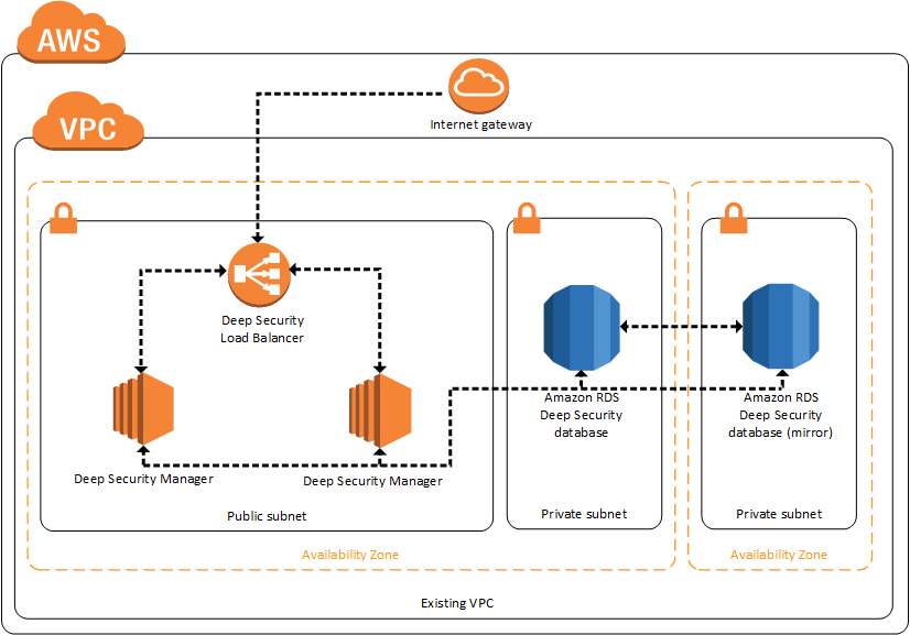 Quick Start architecture for Trend Micro Deep Security on the AWS Cloud