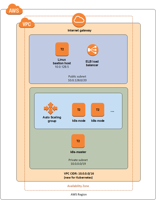 Quick Start architecture for Heptio Kubernetes on the AWS Cloud