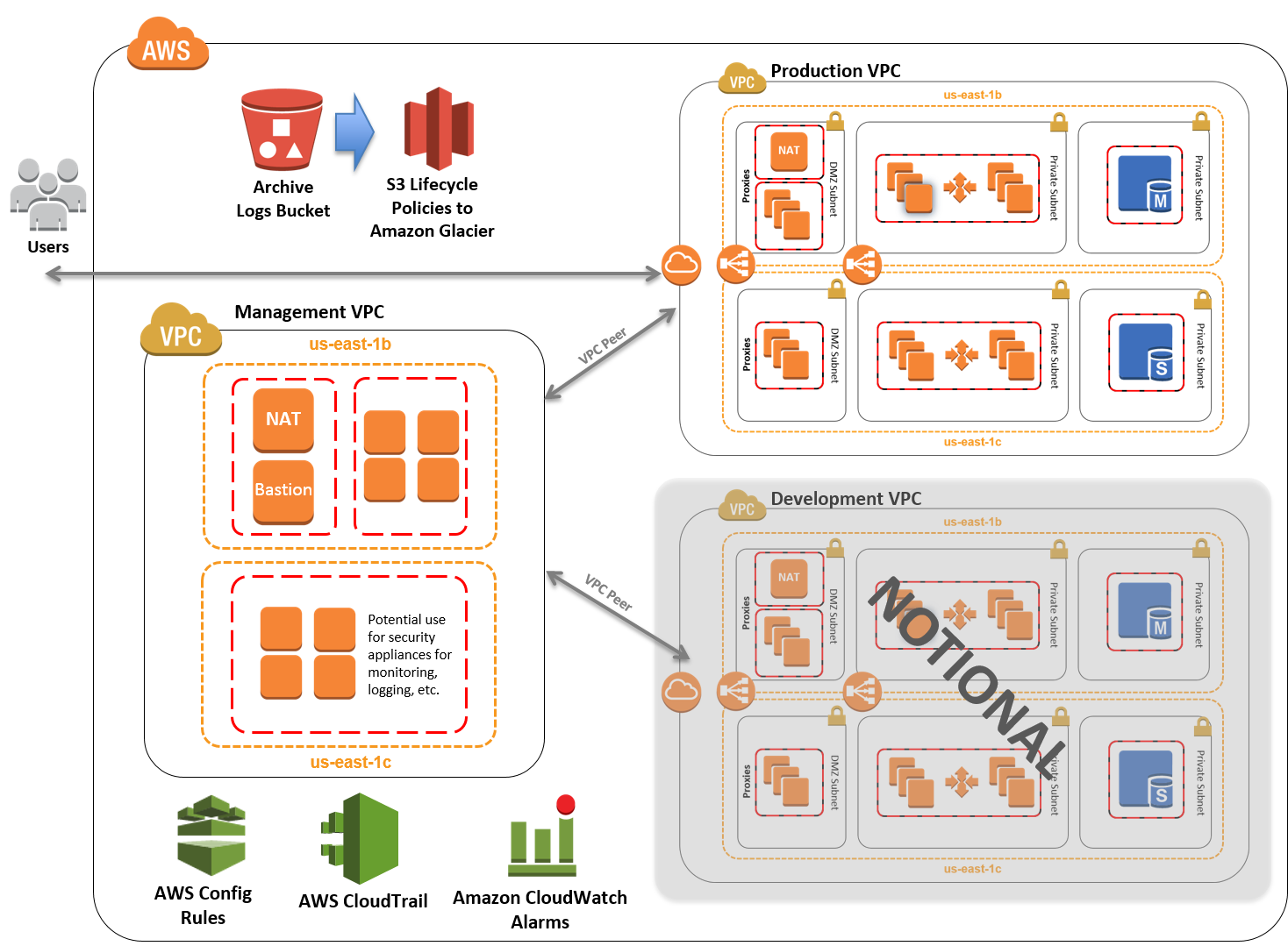 Quick Start Architecture For NIST Based Frameworks On The AWS Cloud