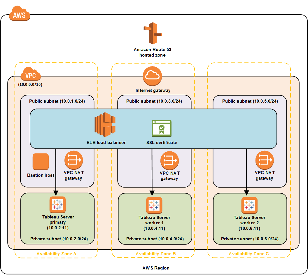 Tableau Server on AWS - Quick Start