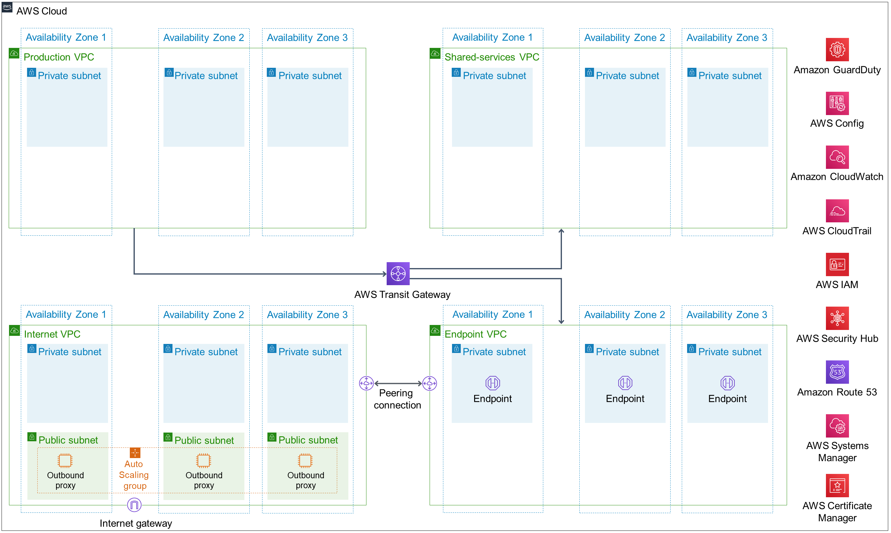 AWS Quick Starts Update Tableau Splunk Compliance Alfresco – Tableau Architecture