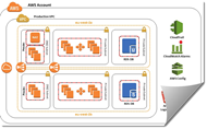 uk-official-on-aws-architecture-thumbnaill