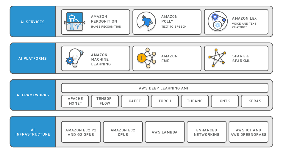 Amazon AI — Artificial Intelligence Services - AWS