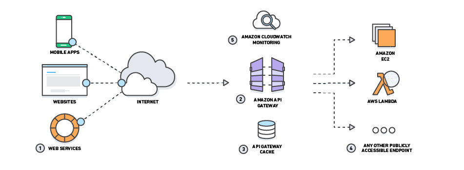 Chapter 12  Security And Aws  Part 3 Aws Gateway Services