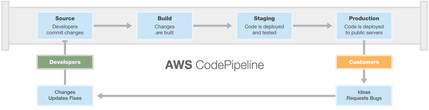 CodePipeline_Workflow