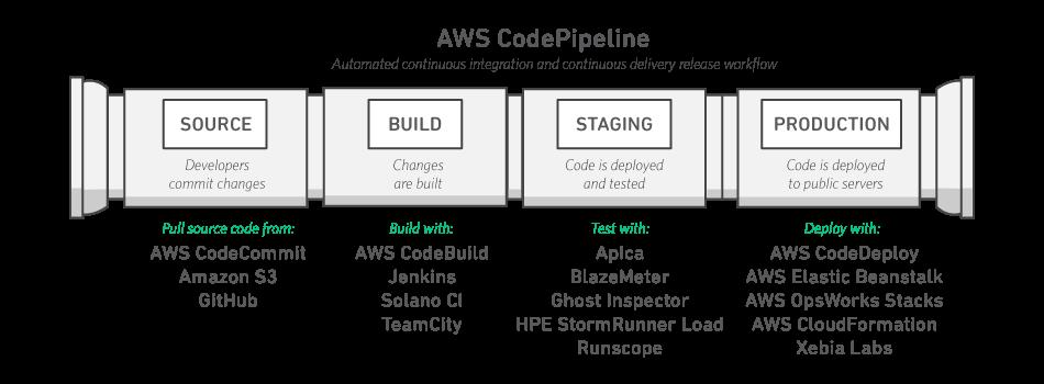 AWS CodePipeline | Integración continua y entrega continua