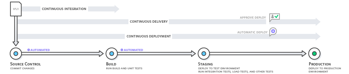 Continuous Integration and Continuous Delivery