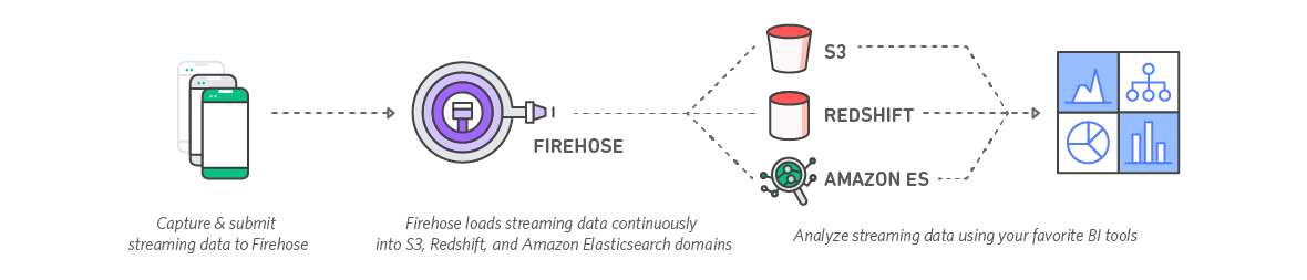 diagram-kinesis-firehose-s3-redshift-elasticsearch