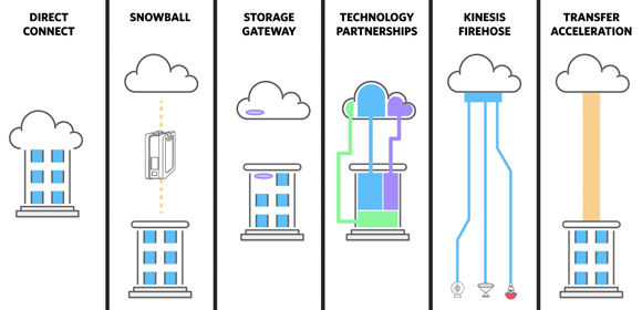 cloud data migration amazon web services aws