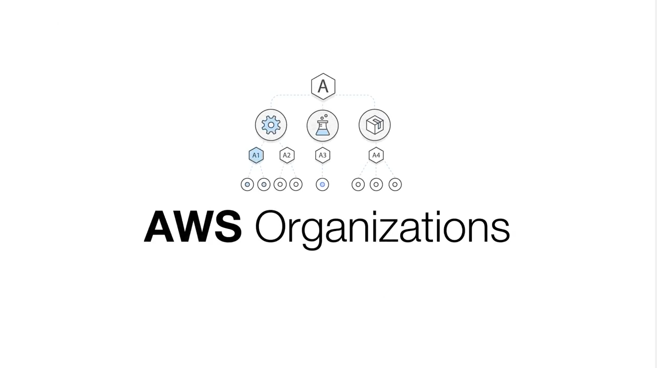 Introducing AWS Organizations