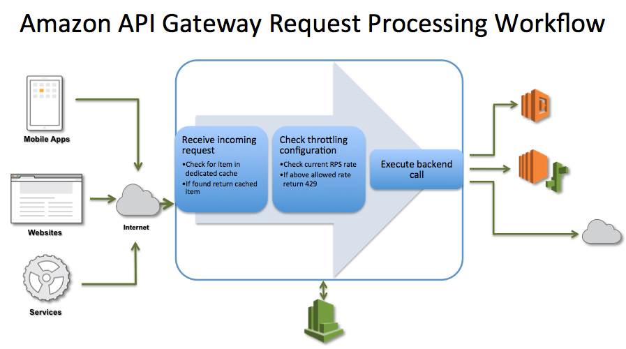 API Gateway Throttling and Caching
