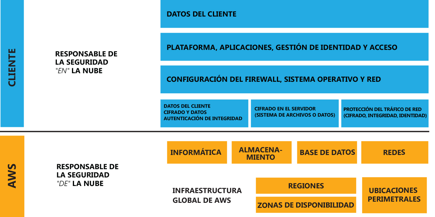 Modelo de responsabilidad compartida – Amazon Web Services