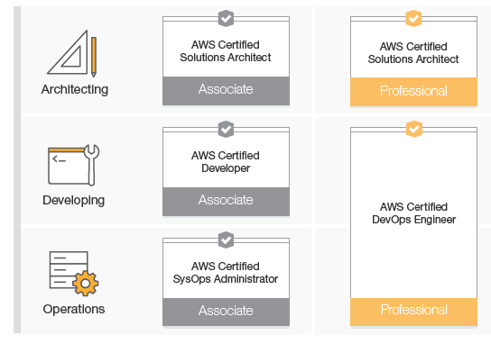 aws-certification-path