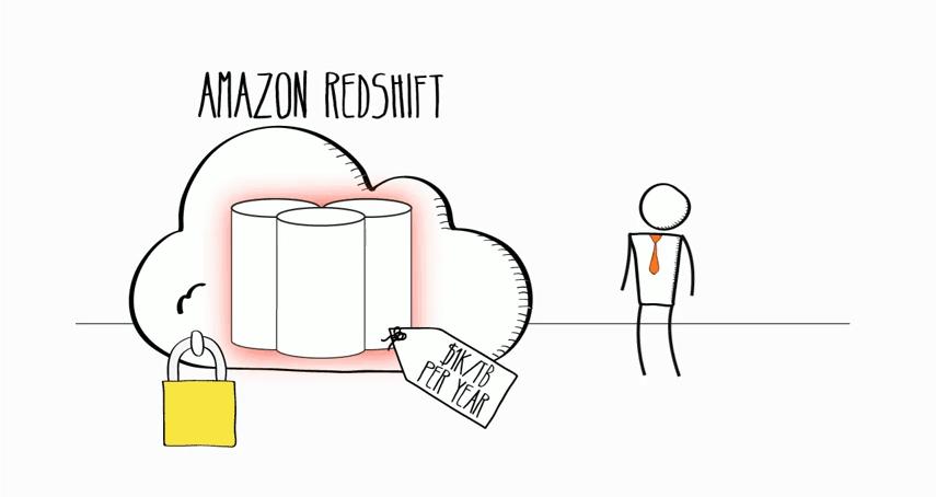 Amazon Redshift – Data Warehouse Solution – AWS