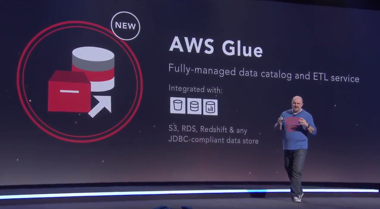 Image result for AWS Glue