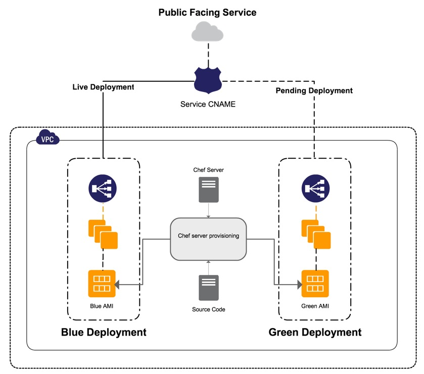 expedia-blue-green-deployment-arch-diagram