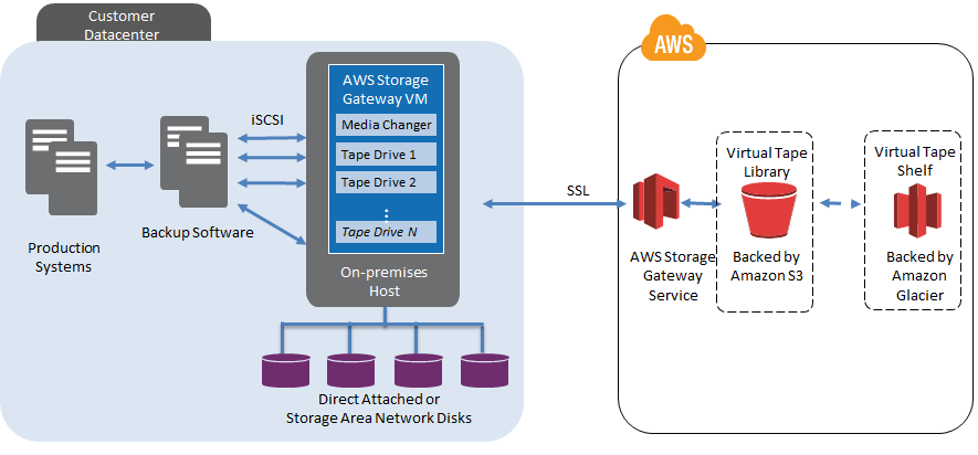 details   amazon storage gateway   awsvtl architecture diagram