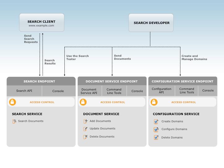 CloudSearch Architecture